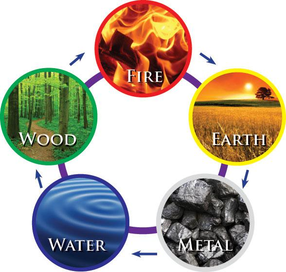 Become a Certified Feng Shui Home Stager  Improve Your Own Home
