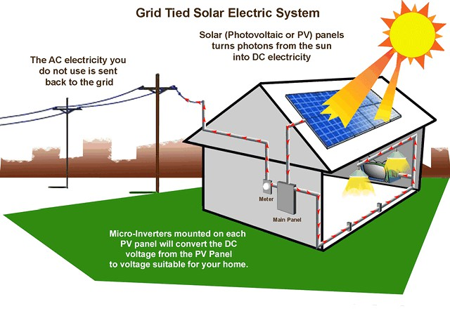 96589658 9733 FREE Electricity For Your Home or Business 9733 96689668  SATX EL